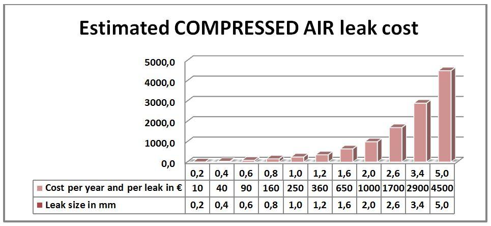 Estimated compressed air leak cost